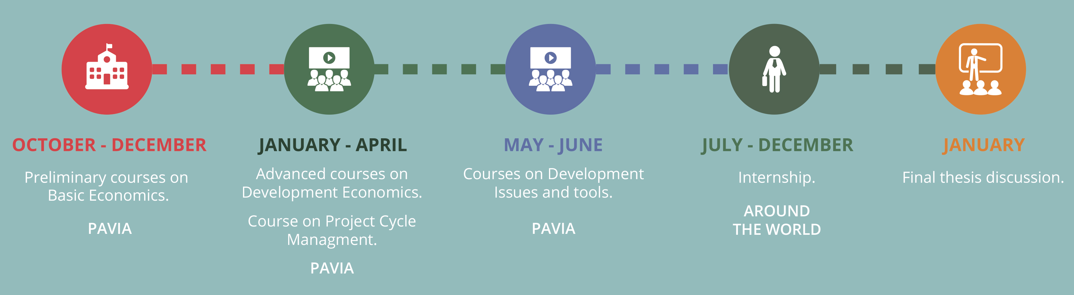 Master in Cooperation and Development Pavia | Cooperation and